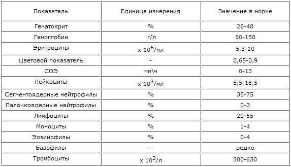 Биохимический анализ крови в травматологии Выписной эпикриз Белорусская